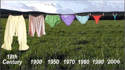 Corrélation-Réchauffement-Culottes